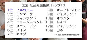 Countru-ranking